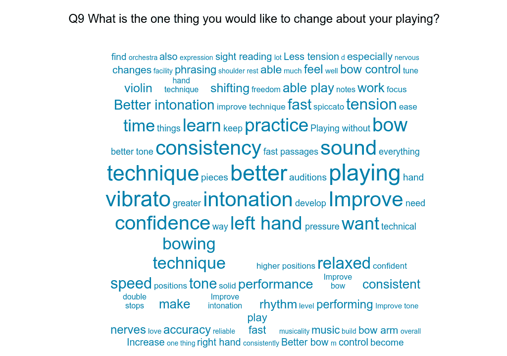 What is the one thing you would change about your playing?